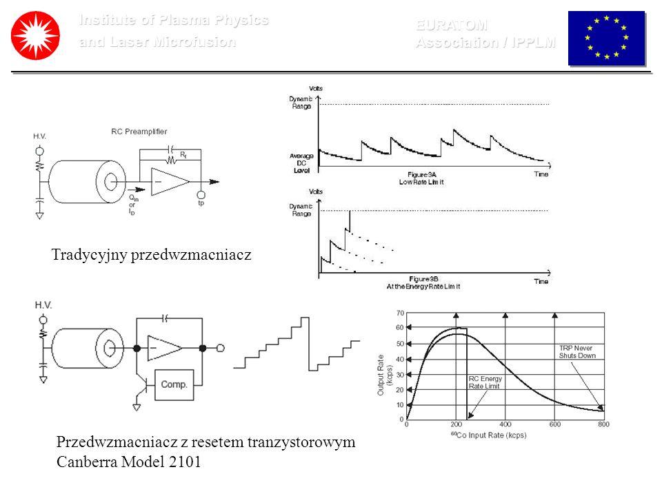 Institute of Plasma Physics and Laser Microfusion EURATOM Association / IPPLM Tradycyjny przedwzmacniacz Przedwzmacniacz z resetem tranzystorowym Canb