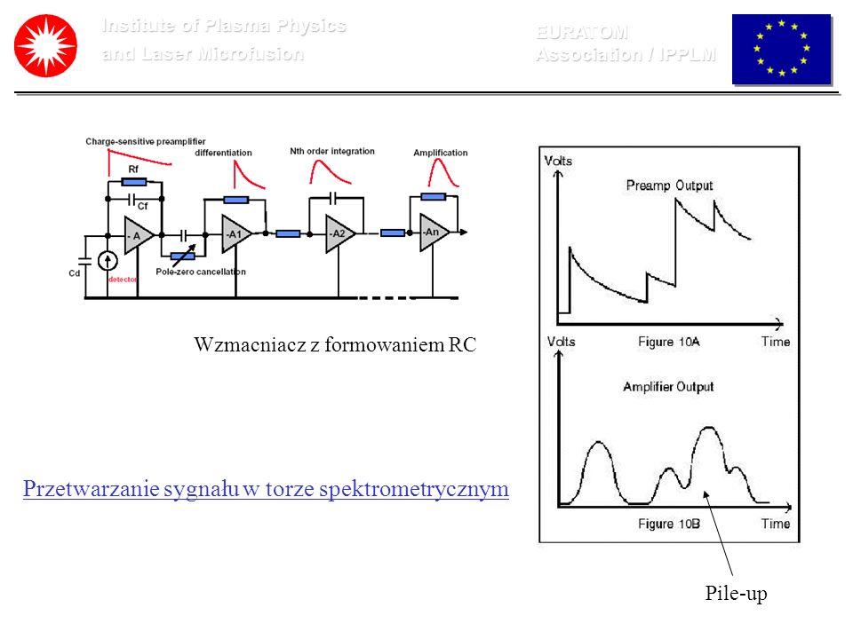 Institute of Plasma Physics and Laser Microfusion EURATOM Association / IPPLM Przetwarzanie sygnału w torze spektrometrycznym Wzmacniacz z formowaniem