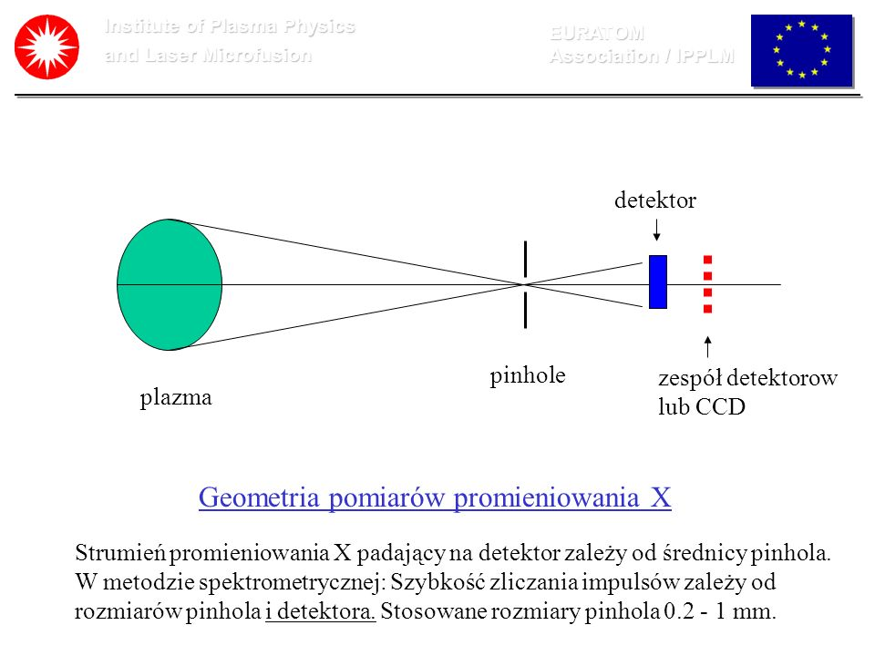 Institute of Plasma Physics and Laser Microfusion EURATOM Association / IPPLM Przykład rezultatu otrzymanago za pomocą programu: Characteristic of the filters responce (left fig.) and result of deconvolution (right fig.) for the case of asymetrical location of filters.