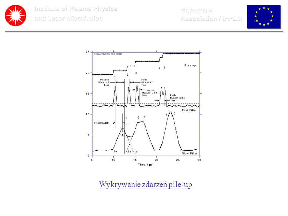 Institute of Plasma Physics and Laser Microfusion EURATOM Association / IPPLM Wykrywanie zdarzeń pile-up