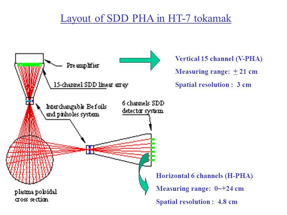 Layout of SDD PHA in HT-7 tokamak Vertical 15 channel (V-PHA) Measuring range: + 21 cm Spatial resolution : 3 cm Horizontal 6 channels (H-PHA) Measuri