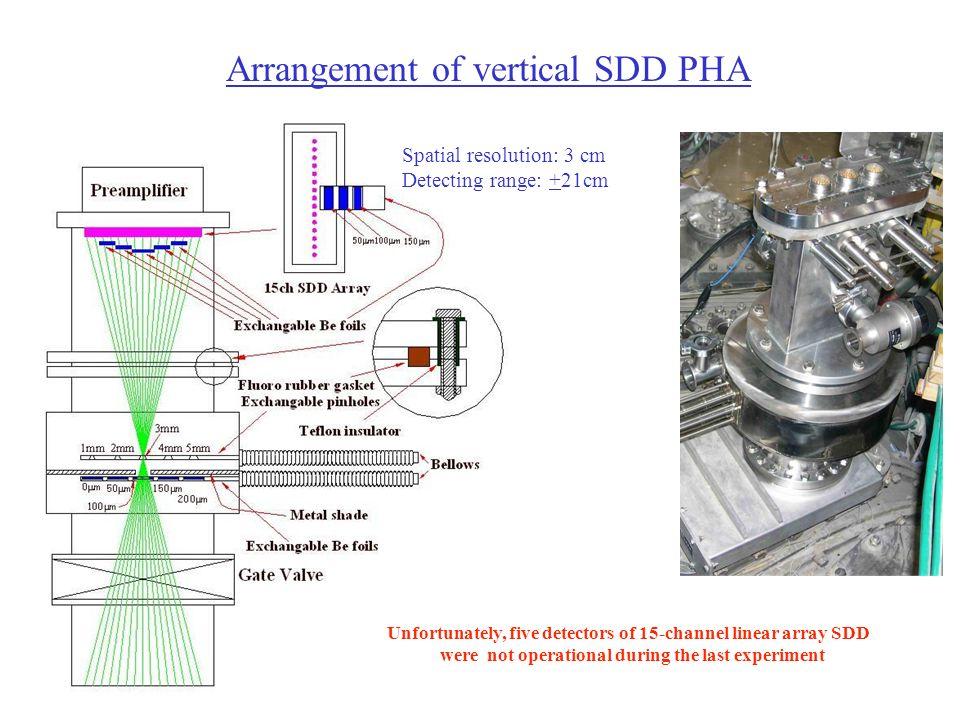 Arrangement of vertical SDD PHA Spatial resolution: 3 cm Detecting range: +21cm Unfortunately, five detectors of 15-channel linear array SDD were not