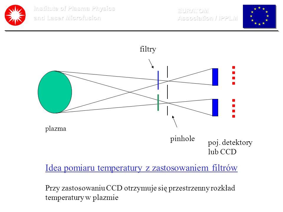 Institute of Plasma Physics and Laser Microfusion EURATOM Association / IPPLM Testowy układ pomiarowy z zastosowaniem kamer CCD wykonany w IFPiLM: CCD cameras with X-ray filters Video card Computer CRT display Trigger system (1) auto mode (2) external mode (3) manual mode Wyzwalanie sygnalem z CCD - powyżej progu CCD Camera:320 x 240 x 8-bit.