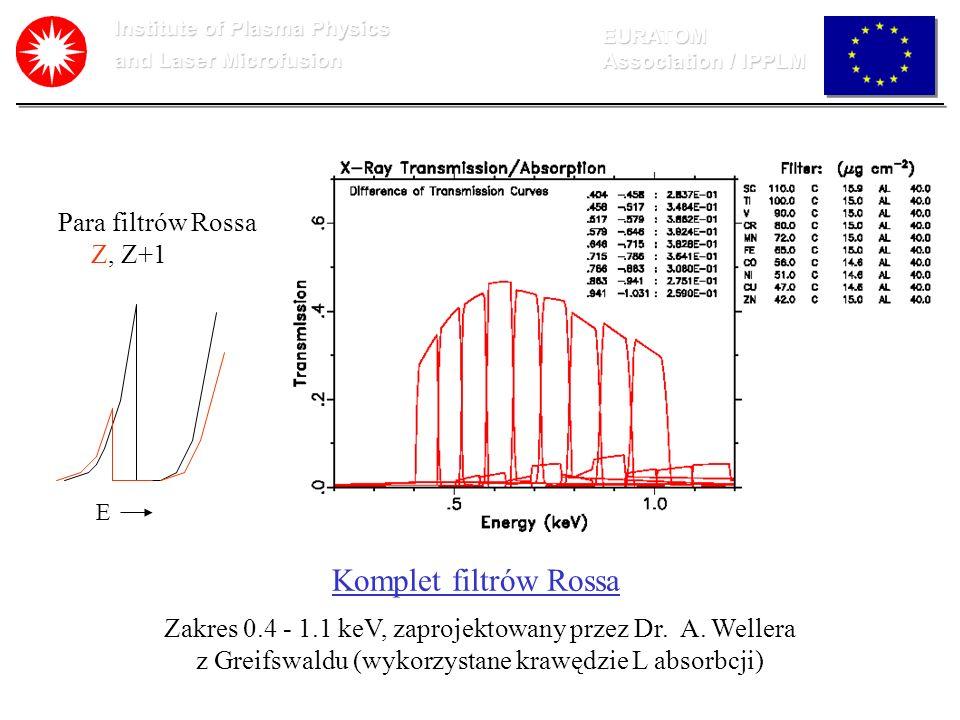 Institute of Plasma Physics and Laser Microfusion EURATOM Association / IPPLM Typowe widmo promieniowania X tokamaka zmierzone w reżymie zliczania kwantów.