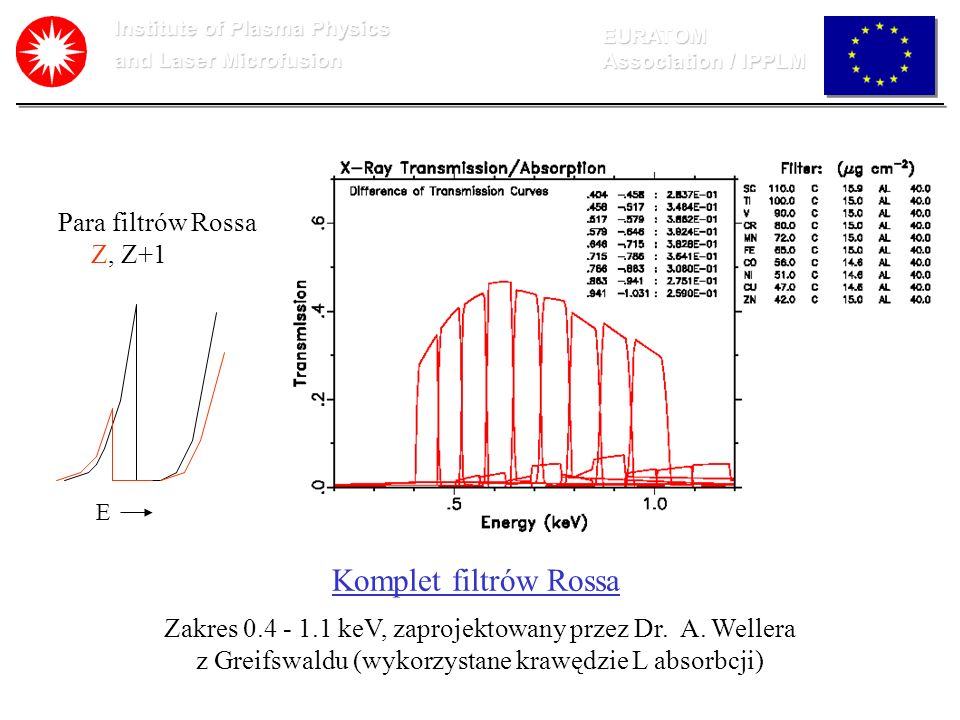 Institute of Plasma Physics and Laser Microfusion EURATOM Association / IPPLM Komplet filtrów Rossa Zakres 0.4 - 1.1 keV, zaprojektowany przez Dr. A.