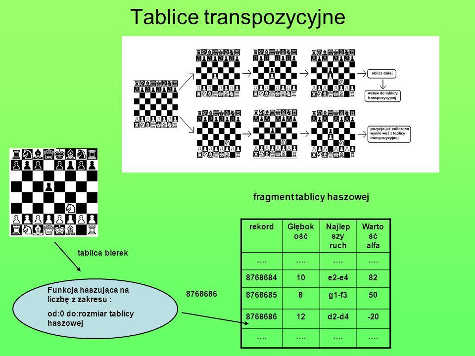 Tablice transpozycyjne tablica bierek Funkcja haszująca na liczbę z zakresu : od:0 do:rozmiar tablicy haszowej rekordGłębok ość Najlep szy ruch Warto ść alfa ….