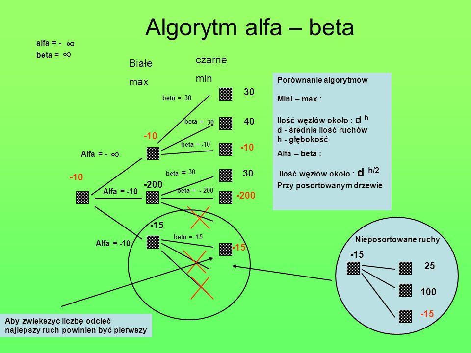 Białe max -10 30 40 -200 -10 -200 -15 Algorytm alfa – beta czarne min Alfa = -10 -10 Porównanie algorytmów Mini – max : Ilość węzłów około : d h d - średnia ilość ruchów h - głębokość Alfa – beta : Ilość węzłów około : d h/2 Przy posortowanym drzewie -15 100 25 Nieposortowane ruchy -15 Alfa = - Aby zwiększyć liczbę odcięć najlepszy ruch powinien być pierwszy beta = beta =30 beta = -10 beta = 30 alfa = - beta = 30 - 200beta = -15