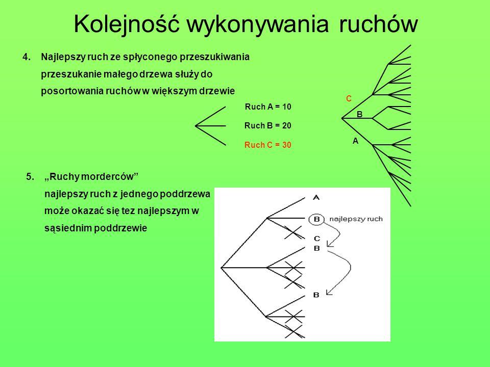 Ruch A = 10 Ruch B = 20 Ruch C = 30 4.Najlepszy ruch ze spłyconego przeszukiwania przeszukanie małego drzewa służy do posortowania ruchów w większym d