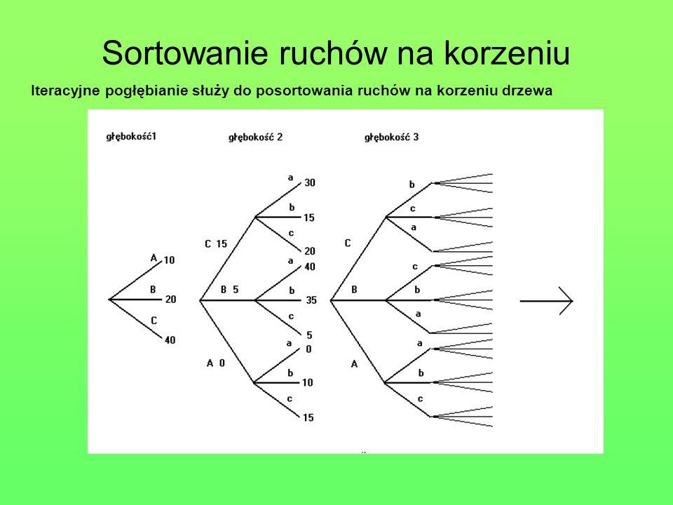 Model drzewa gry w programie Sierżant Horyzont zdarzeń poziom : 2 korzeń poziom : 1 poziom : 0 poziom : 1 poziom : 0 poziom : 1 poziom : -1poziom : -2 Szach lub wymiana figur lub marsz piona na promocje pogłębienie o 1 poziom Obszar przeszukiwania pełnego : wszystkie ruchy poziom : 0 Słaby ruch redukcja o 1 poziom Obszar przeszukiwania selektywnego : szachy, bicia, promocje f.o.