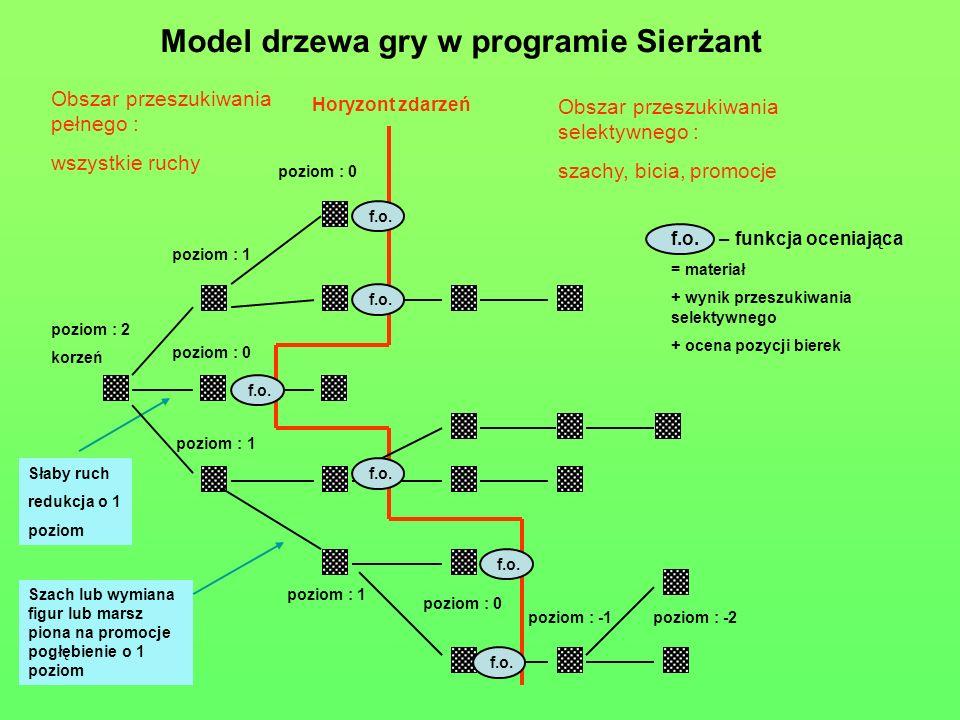 Model drzewa gry w programie Sierżant Horyzont zdarzeń poziom : 2 korzeń poziom : 1 poziom : 0 poziom : 1 poziom : 0 poziom : 1 poziom : -1poziom : -2