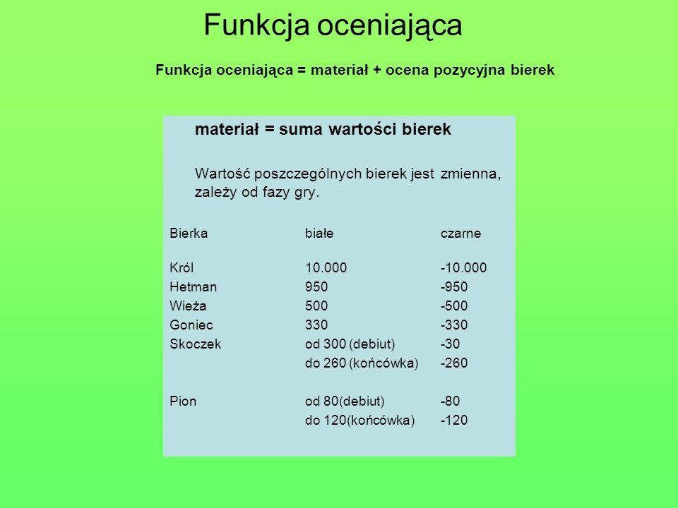 Funkcja oceniająca materiał = suma wartości bierek Wartość poszczególnych bierek jest zmienna, zależy od fazy gry. Bierkabiałeczarne Król10.000-10.000