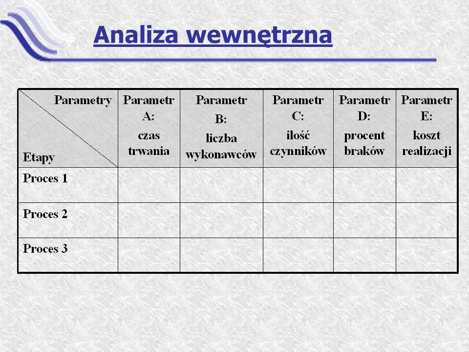Analiza wewnętrzna