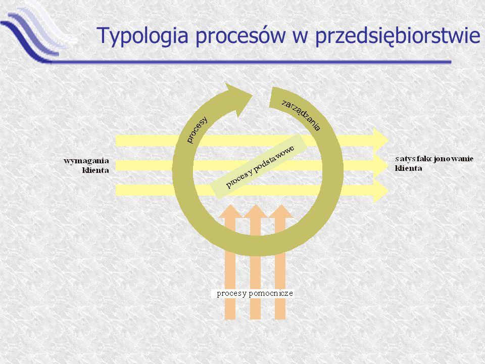 Typologia procesów w przedsiębiorstwie