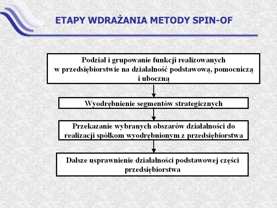 ETAPY WDRAŻANIA METODY SPIN-OF