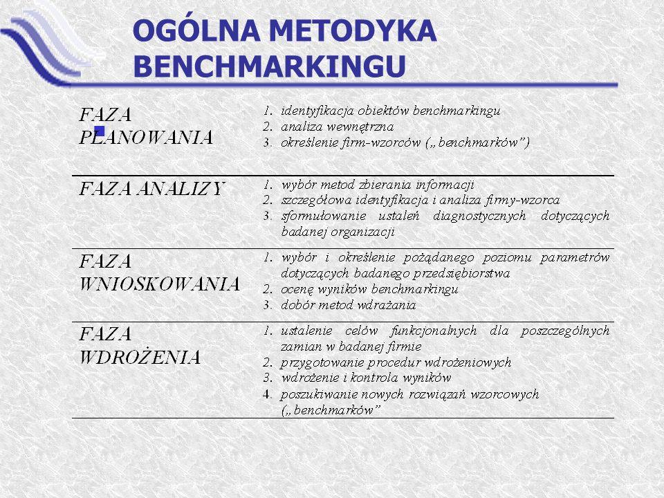 OGÓLNA METODYKA BENCHMARKINGU