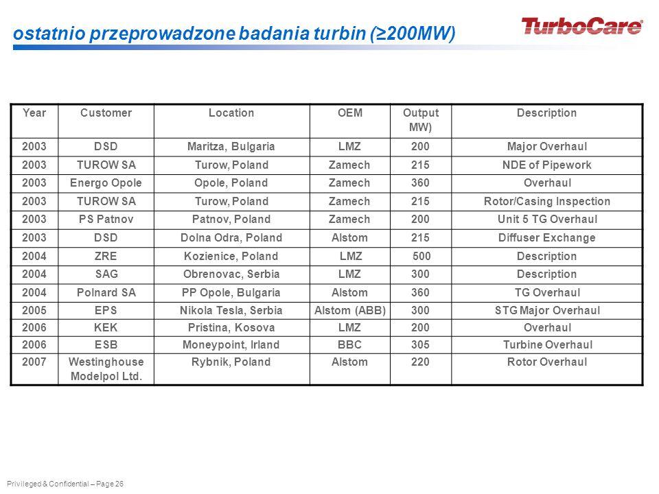 Privileged & Confidential – Page 26 ostatnio przeprowadzone badania turbin (200MW) YearCustomerLocationOEM Output MW) Description 2003DSDMaritza, Bulg
