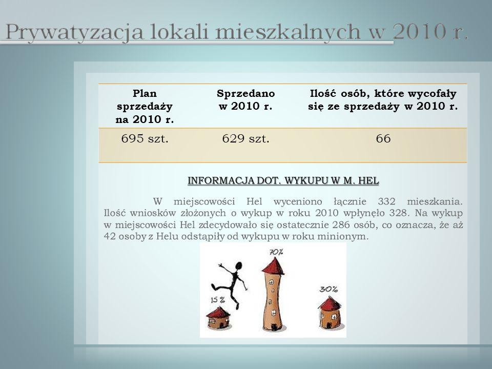 Plan sprzedaży na 2010 r. Sprzedano w 2010 r.