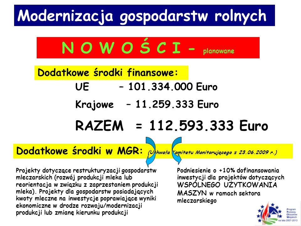 Modernizacja gospodarstw rolnych N O W O Ś C I - planowane Dodatkowe środki finansowe: UE – 101.334.000 Euro Krajowe – 11.259.333 Euro RAZEM = 112.593