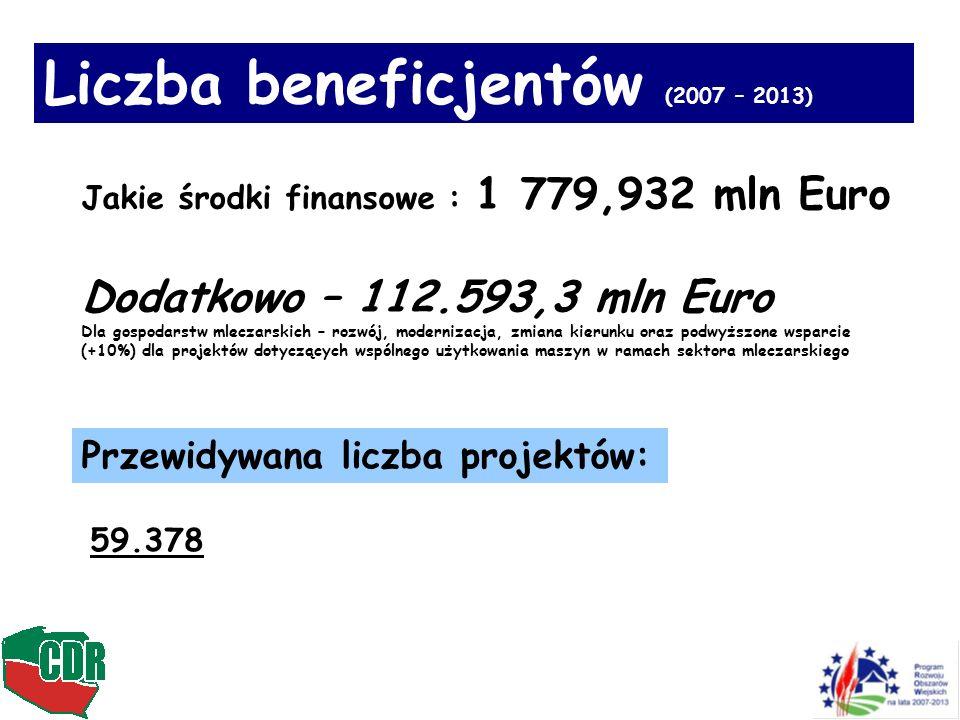 Przewidywana liczba projektów: 59.378 Liczba beneficjentów (2007 – 2013) Jakie środki finansowe : 1 779,932 mln Euro Dodatkowo – 112.593,3 mln Euro Dl