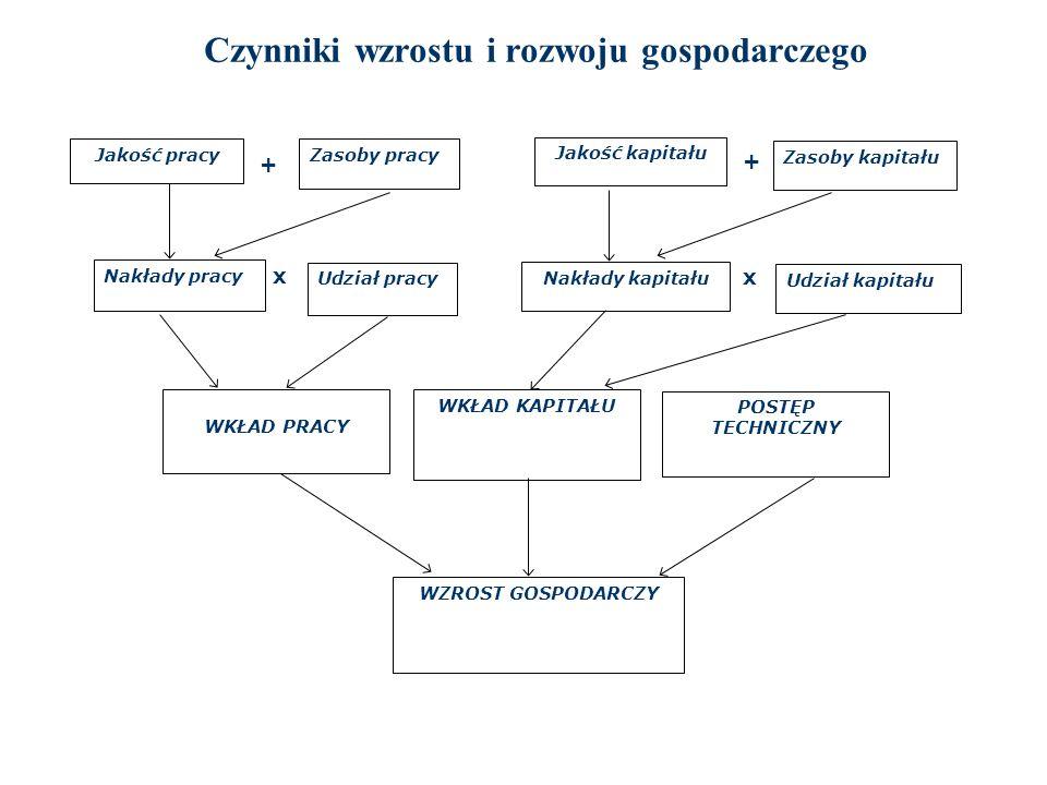 Bariery wzrostu gospodarczego i rozwoju konsumpcyjna i płac realnych siły roboczej (zwł.