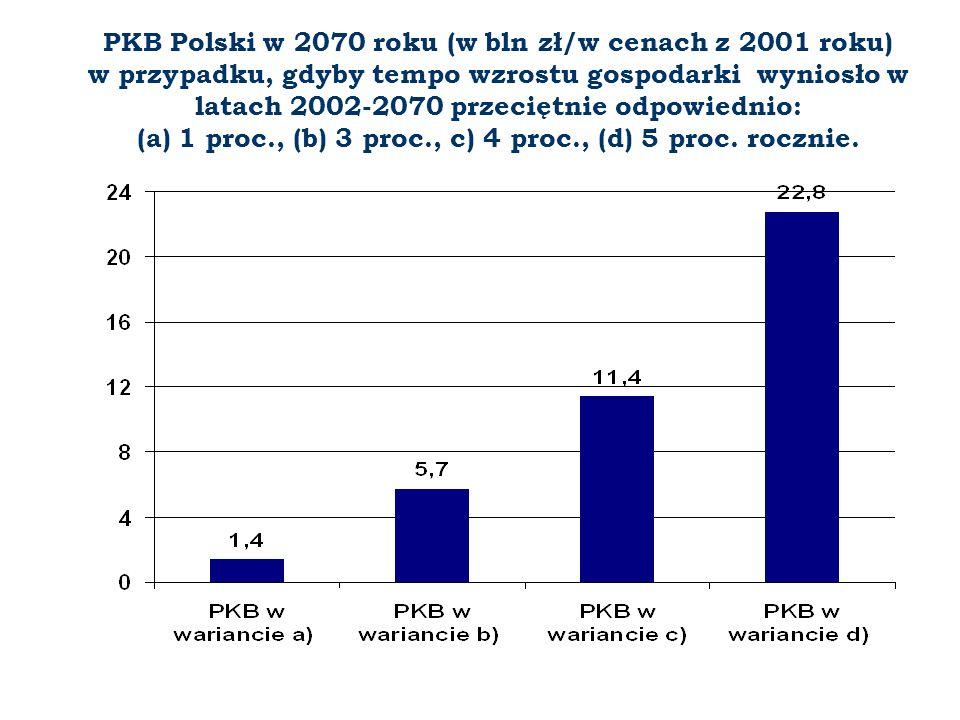 PKB Polski w 2070 roku (w bln zł/w cenach z 2001 roku) w przypadku, gdyby tempo wzrostu gospodarki wyniosło w latach 2002-2070 przeciętnie odpowiednio
