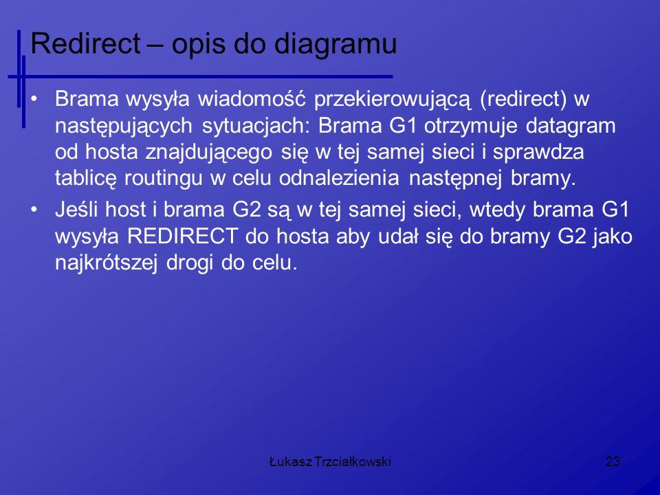 Łukasz Trzciałkowski23 Redirect – opis do diagramu Brama wysyła wiadomość przekierowującą (redirect) w następujących sytuacjach: Brama G1 otrzymuje datagram od hosta znajdującego się w tej samej sieci i sprawdza tablicę routingu w celu odnalezienia następnej bramy.