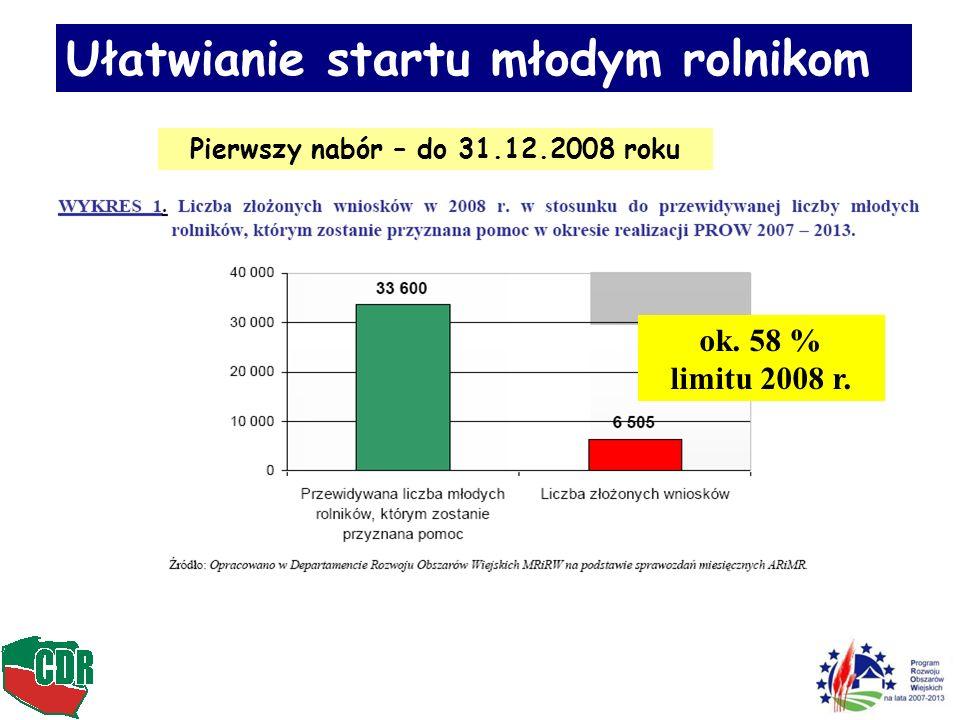 Ułatwianie startu młodym rolnikom Pierwszy nabór – do 31.12.2008 roku ok. 58 % limitu 2008 r.