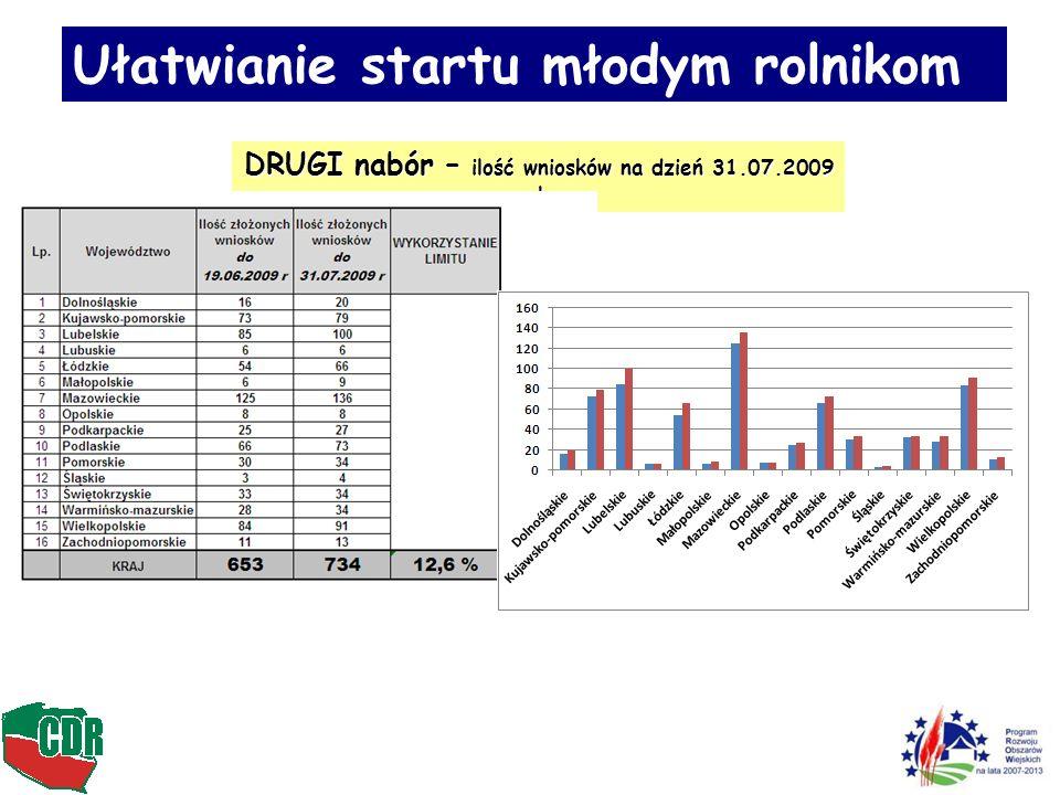 Ułatwianie startu młodym rolnikom DRUGI nabór – ilość wniosków według stanu na dzień 28.09.2009