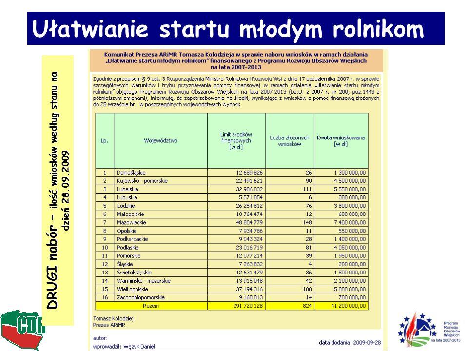 27 Młody rolnik 33.600 projektów Średnio w roku ok.