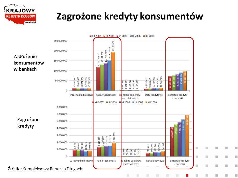 Zadłużenie konsumentów w KRD Źródło: Kompleksowy Raport o Długach