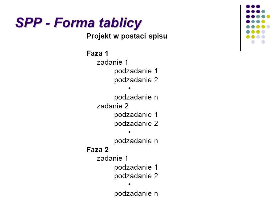 SPP - Forma tablicy Projekt w postaci spisu Faza 1 zadanie 1 podzadanie 1 podzadanie 2 podzadanie n zadanie 2 podzadanie 1 podzadanie 2 podzadanie n F