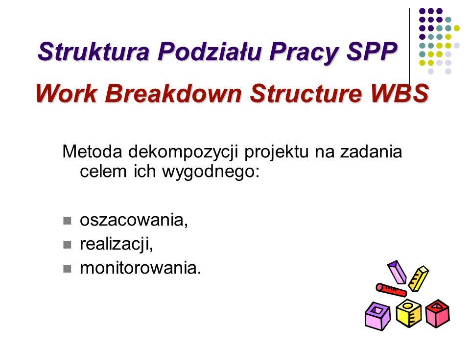 Metoda dekompozycji projektu na zadania celem ich wygodnego: oszacowania, realizacji, monitorowania. Work Breakdown Structure WBS Struktura Podziału P