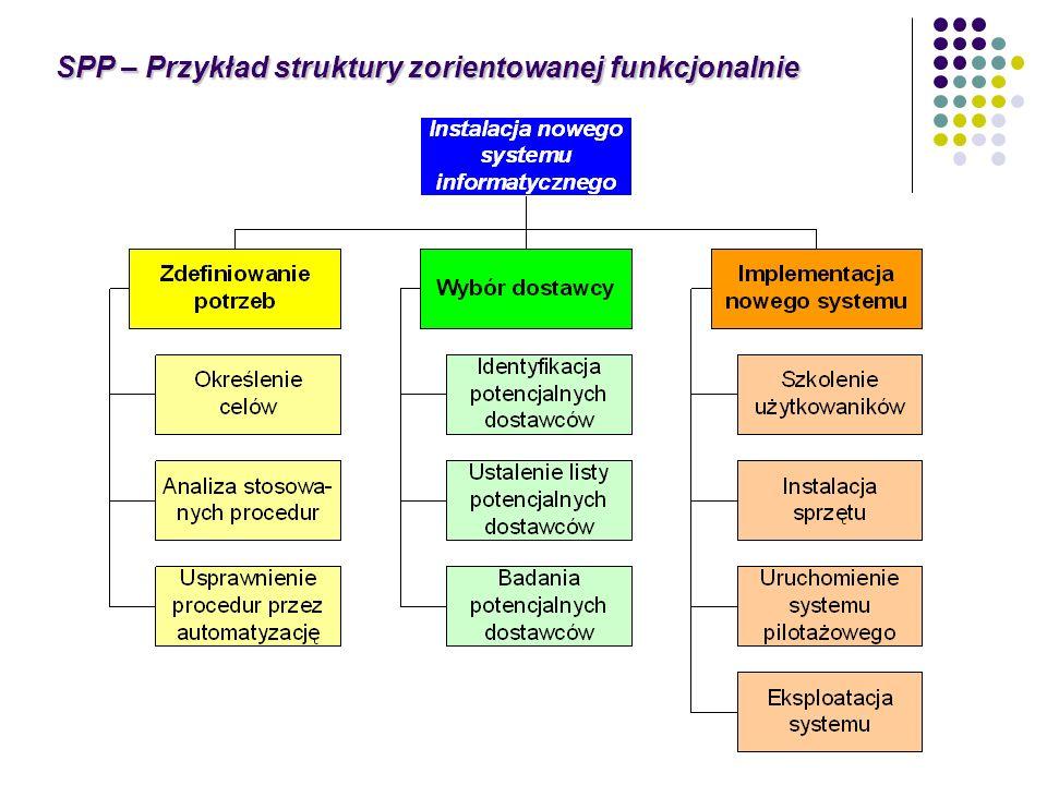 SPP – Przykład struktury zorientowanej funkcjonalnie