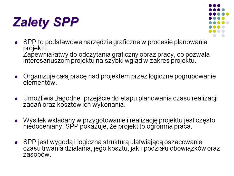 SPP to podstawowe narzędzie graficzne w procesie planowania projektu. Zapewnia łatwy do odczytania graficzny obraz pracy, co pozwala interesariuszom p