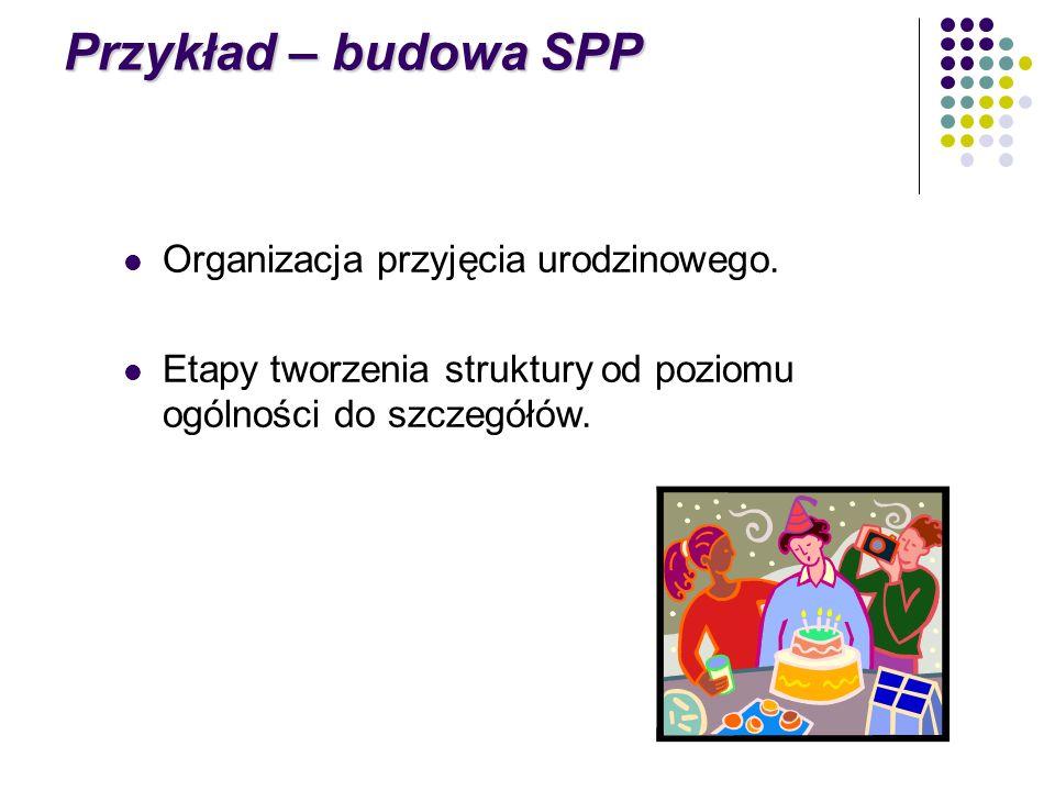 Przykład – budowa SPP Organizacja przyjęcia urodzinowego. Etapy tworzenia struktury od poziomu ogólności do szczegółów.
