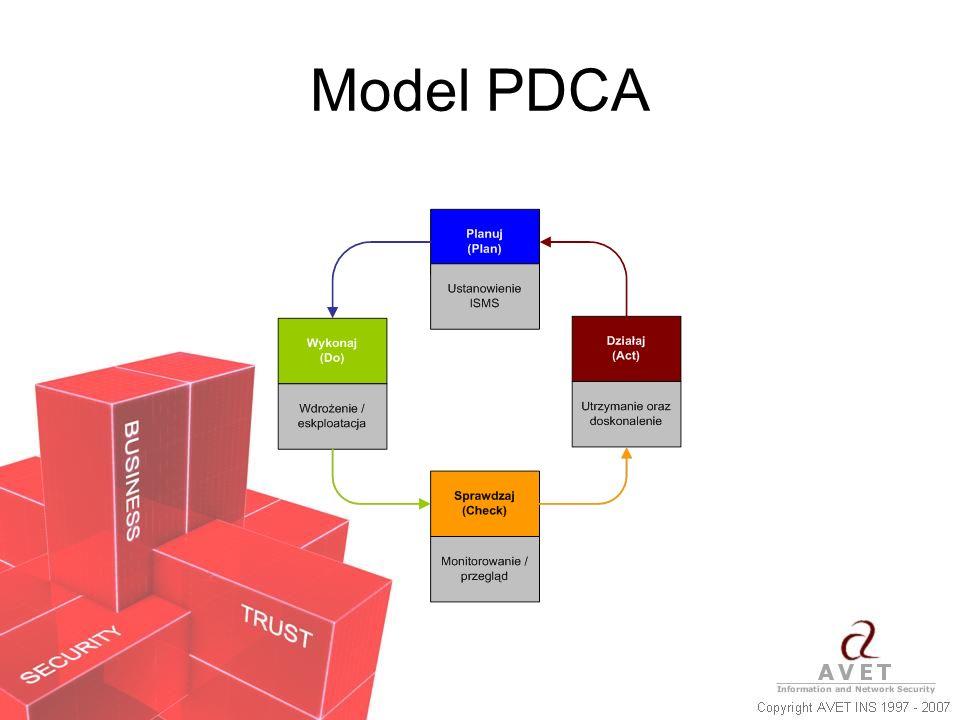 Model PDCA