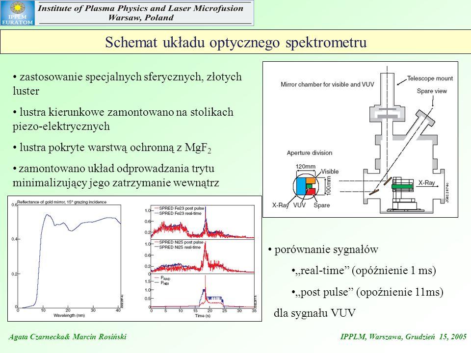 Schemat układu optycznego spektrometru porównanie sygnałów real-time (opóźnienie 1 ms) post pulse (opoźnienie 11ms) dla sygnału VUV Agata Czarnecka& M