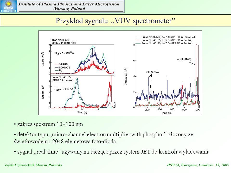 Przykład sygnału VUV spectrometer zakres spektrum 10 100 nm detektor typu micro-channel electron multiplier with phosphor złożony ze światłowodem i 20