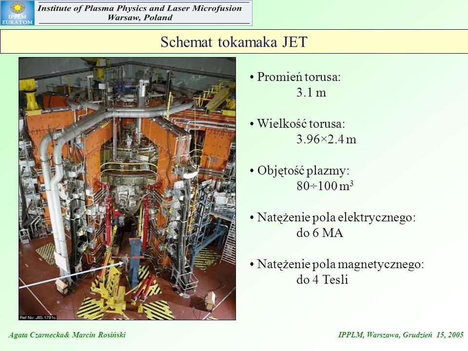 Schemat tokamaka JET Promień torusa: 3.1 m Wielkość torusa: 3.96×2.4 m Objętość plazmy: 80÷100 m 3 Natężenie pola elektrycznego: do 6 MA Natężenie pol