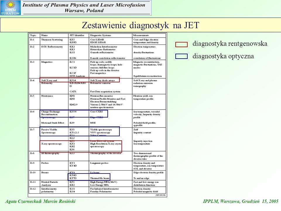 Zestawienie diagnostyk na JET Agata Czarnecka& Marcin Rosiński IPPLM, Warszawa, Grudzień 15, 2005 diagnostyka rentgenowska diagnostyka optyczna