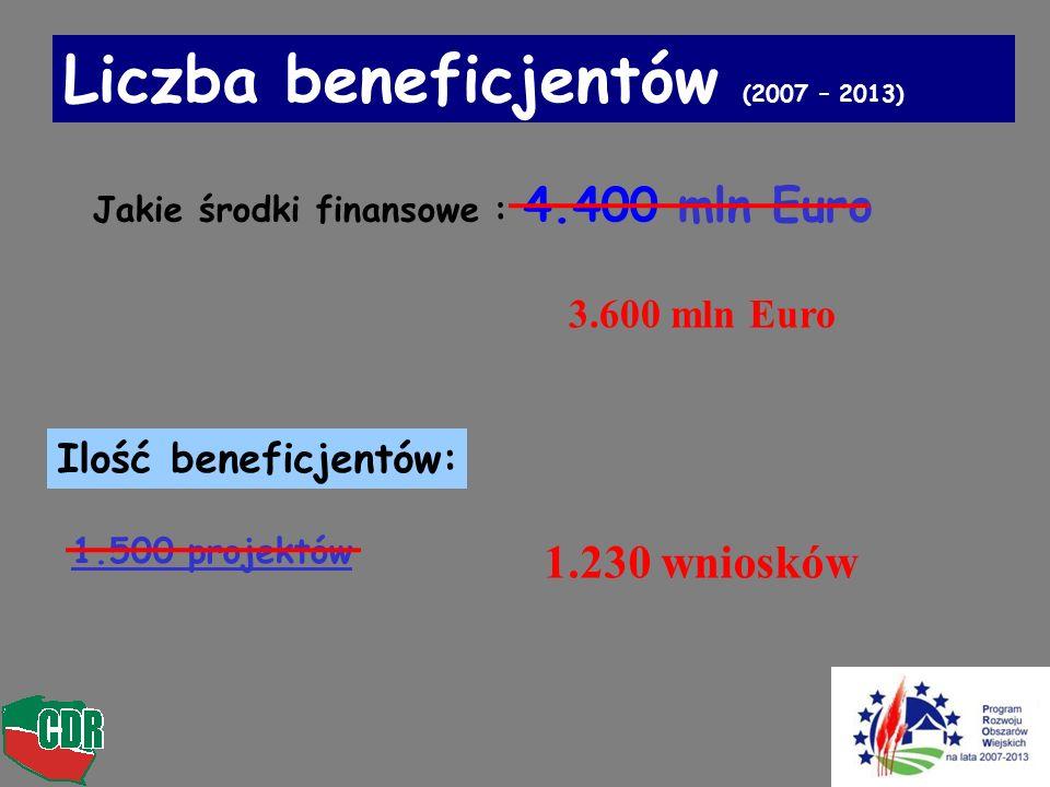 Ilość beneficjentów: 1.500 projektów Liczba beneficjentów (2007 – 2013) Jakie środki finansowe : 4.400 mln Euro 1.230 wniosków 3.600 mln Euro