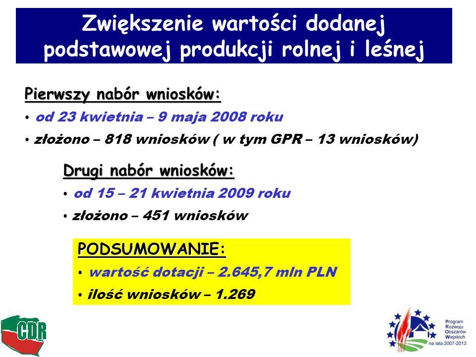 Pierwszy nabór wniosków: od 23 kwietnia – 9 maja 2008 roku złożono – 818 wniosków ( w tym GPR – 13 wniosków) Drugi nabór wniosków: od 15 – 21 kwietnia 2009 roku złożono – 451 wniosków PODSUMOWANIE: wartość dotacji – 2.645,7 mln PLN ilość wniosków – 1.269