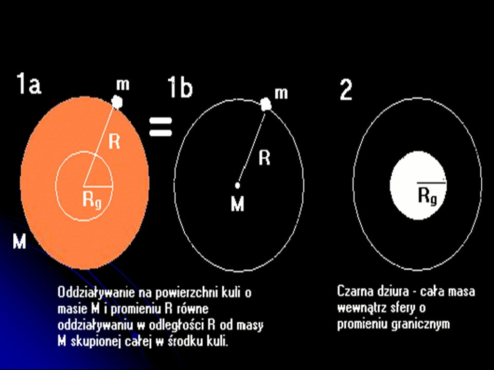 Prześledźmy teraz proces powstawania czarnej dziury na poniższym rysunku i zastosujmy prawo powszechnego ciążenia Newtona (jest to podejście prymitywn