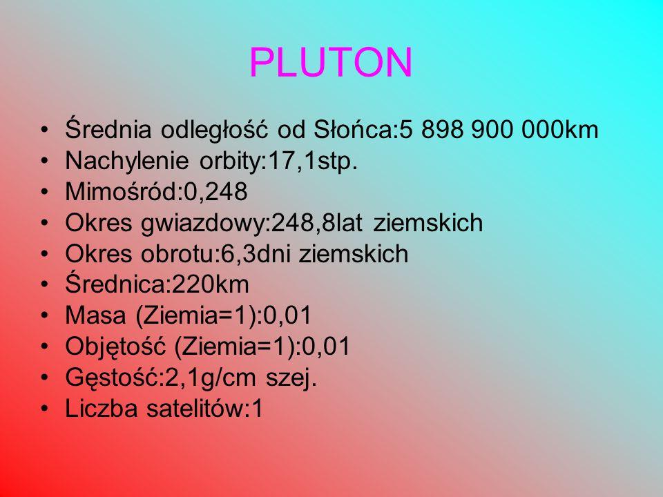 PLUTON Średnia odległość od Słońca:5 898 900 000km Nachylenie orbity:17,1stp. Mimośród:0,248 Okres gwiazdowy:248,8lat ziemskich Okres obrotu:6,3dni zi