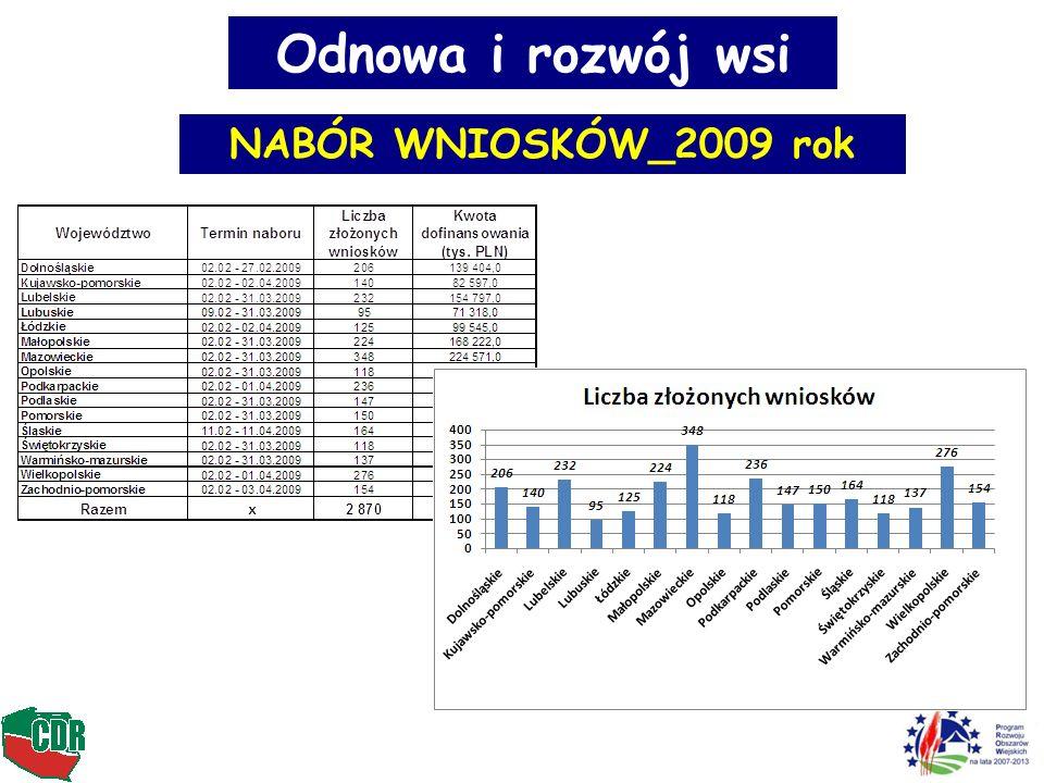 Liczba beneficjentów (2007 – 2013) Jakie środki finansowe : 591 mln Euro 443,25 mln Euro – UE 147,75 mln Euro - Polska Liczba projektów: 10.000