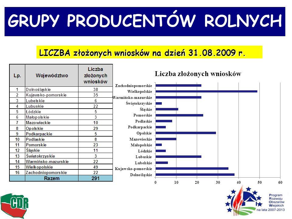 GRUPY PRODUCENTÓW ROLNYCH LICZBA złożonych wniosków na dzień 31.08.2009 r.