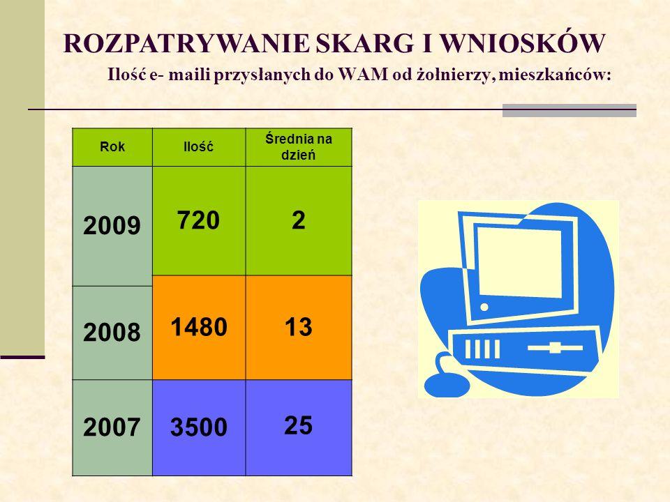 Ilość e- maili przysłanych do WAM od żołnierzy, mieszkańców: RokIlość Średnia na dzień 2009 7202 148013 2008 20073500 25 ROZPATRYWANIE SKARG I WNIOSKÓ