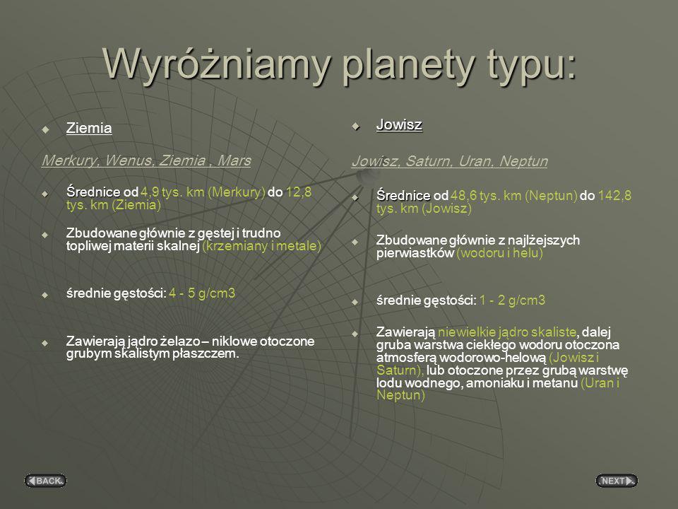 Wyróżniamy planety typu: Ziemia Merkury, Wenus, Ziemia, Mars Średnice Średnice od 4,9 tys.