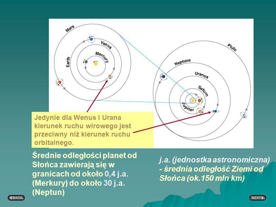 Średnie odległości planet od Słońca zawierają się w granicach od około 0,4 j.a.