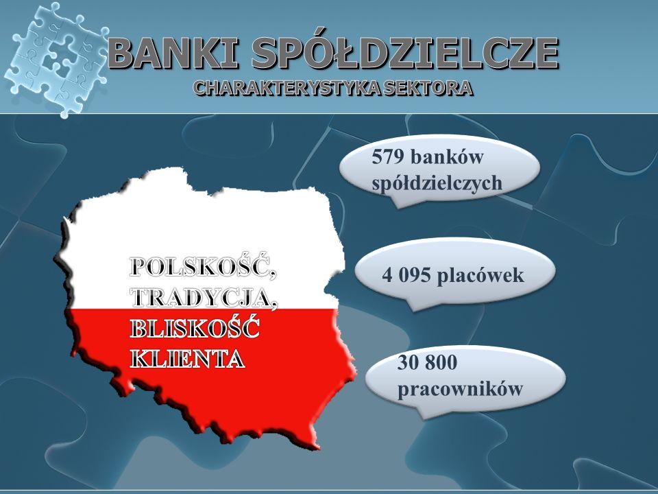 579 banków spółdzielczych 4 095 placówek 30 800 pracowników